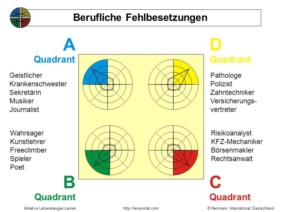 © Herrmann International Deutschland Initiative Lebenslanges Lernenhttp://lernportal.com Kompetenz = Präferenz x (Ausbildung, Training, Erfahrung) Wis