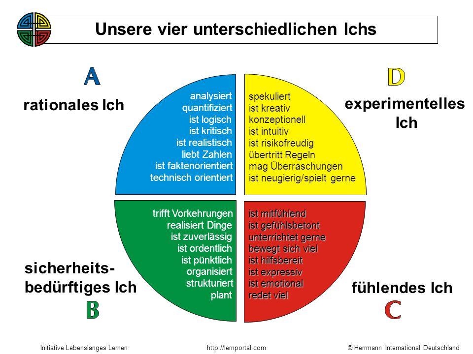 © Herrmann International Deutschland Initiative Lebenslanges Lernenhttp://lernportal.com experimentelles Ich spekuliert ist kreativ konzeptionell ist intuitiv ist risikofreudig übertritt Regeln mag Überraschungen ist neugierig/spielt gerne ist mitfühlend ist gefühlsbetont unterrichtet gerne bewegt sich viel ist hilfsbereit ist expressiv ist emotional redet viel trifft Vorkehrungen plant realisiert Dinge ist zuverlässig ist ordentlich ist pünktlich organisiert strukturiert analysiert quantifiziert ist logisch ist kritisch ist realistisch liebt Zahlen ist faktenorientiert technisch orientiert rationales Ich sicherheits- bedürftiges Ich fühlendes Ich Unsere vier unterschiedlichen Ichs