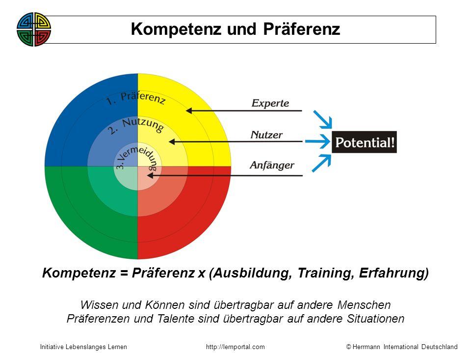 © Herrmann International Deutschland Initiative Lebenslanges Lernenhttp://lernportal.com Kompetenz = Präferenz x (Ausbildung, Training, Erfahrung) Wissen und Können sind übertragbar auf andere Menschen Präferenzen und Talente sind übertragbar auf andere Situationen Kompetenz und Präferenz
