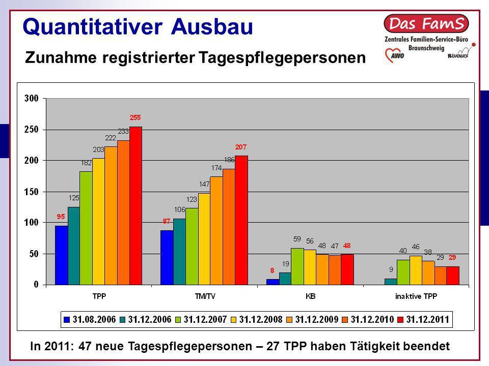 Quantitativer Ausbau Zunahme registrierter Tagespflegepersonen In 2011: 47 neue Tagespflegepersonen – 27 TPP haben Tätigkeit beendet