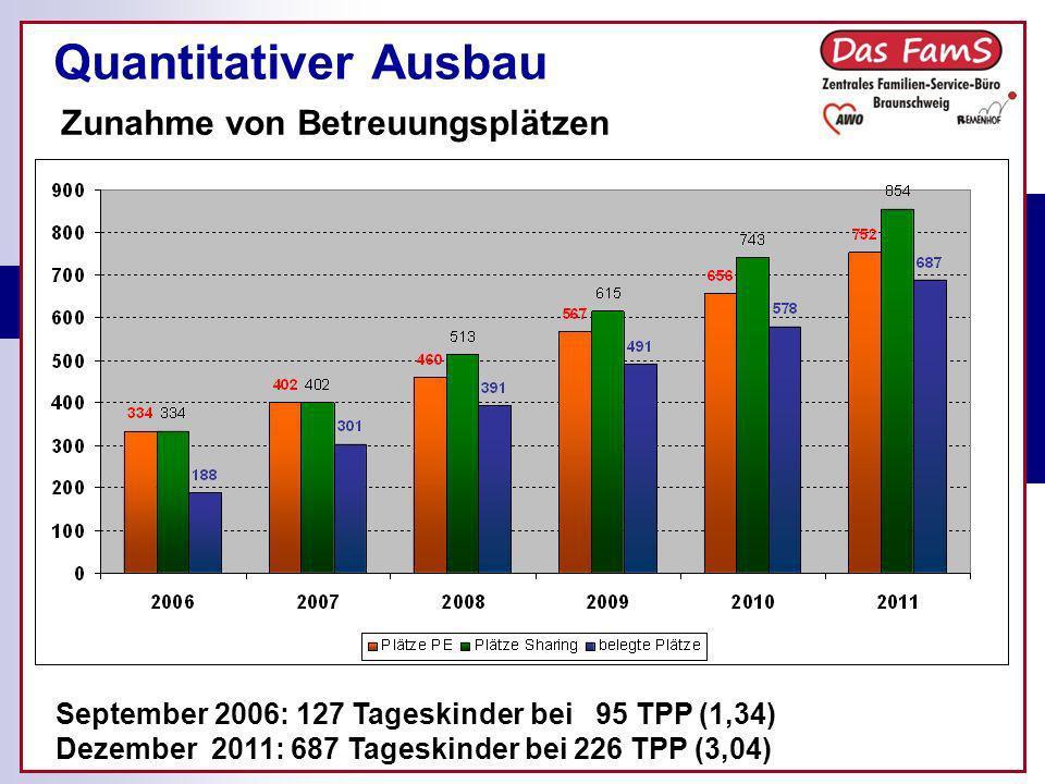 Quantitativer Ausbau September 2006: 127 Tageskinder bei 95 TPP (1,34) Dezember 2011: 687 Tageskinder bei 226 TPP (3,04) Zunahme von Betreuungsplätzen