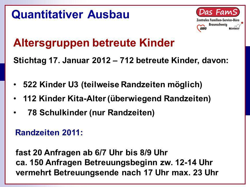 Quantitativer Ausbau Altersgruppen betreute Kinder Stichtag 17. Januar 2012 – 712 betreute Kinder, davon: 522 Kinder U3 (teilweise Randzeiten möglich)