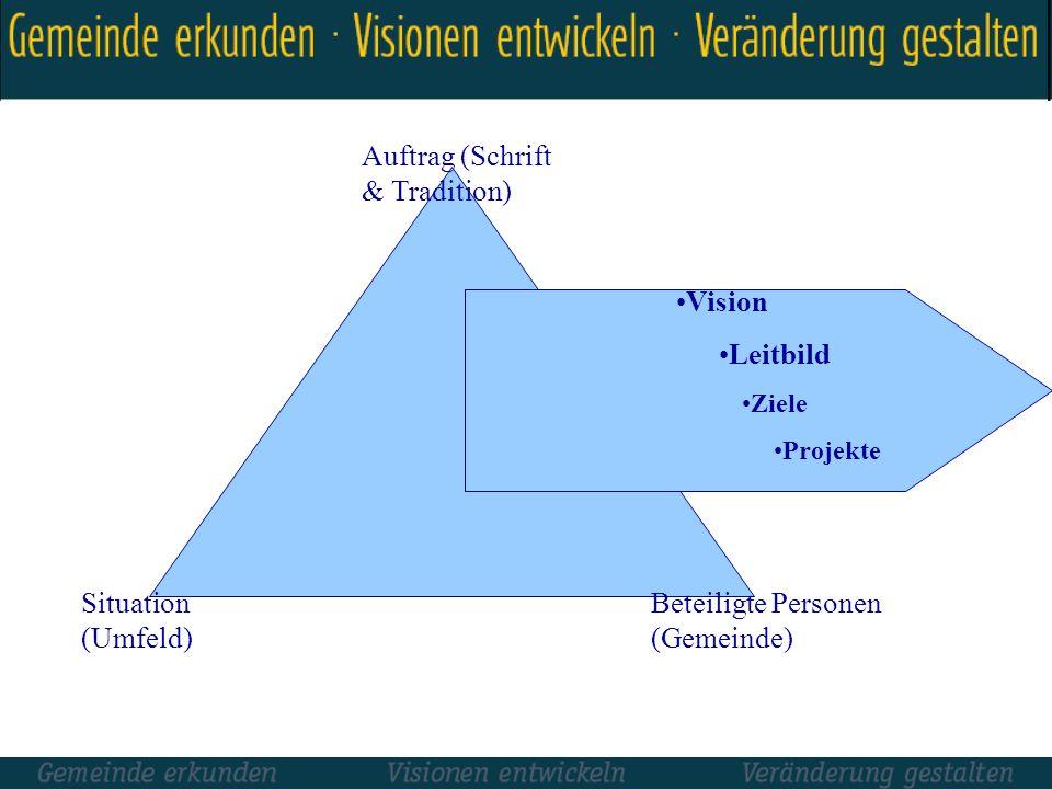 Ziele Projekte Vision Leitbild Ziele Projekte Auftrag (Schrift & Tradition) Situation (Umfeld) Beteiligte Personen (Gemeinde)