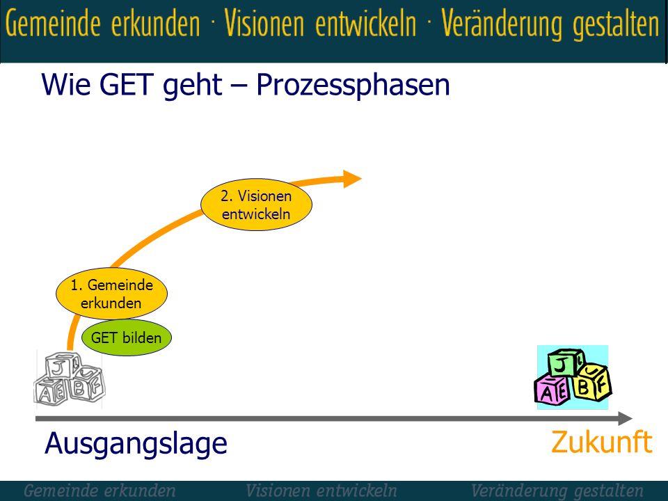Wie GET geht – Prozessphasen 1. Gemeinde erkunden 2. Visionen entwickeln Ausgangslage Zukunft GET bilden