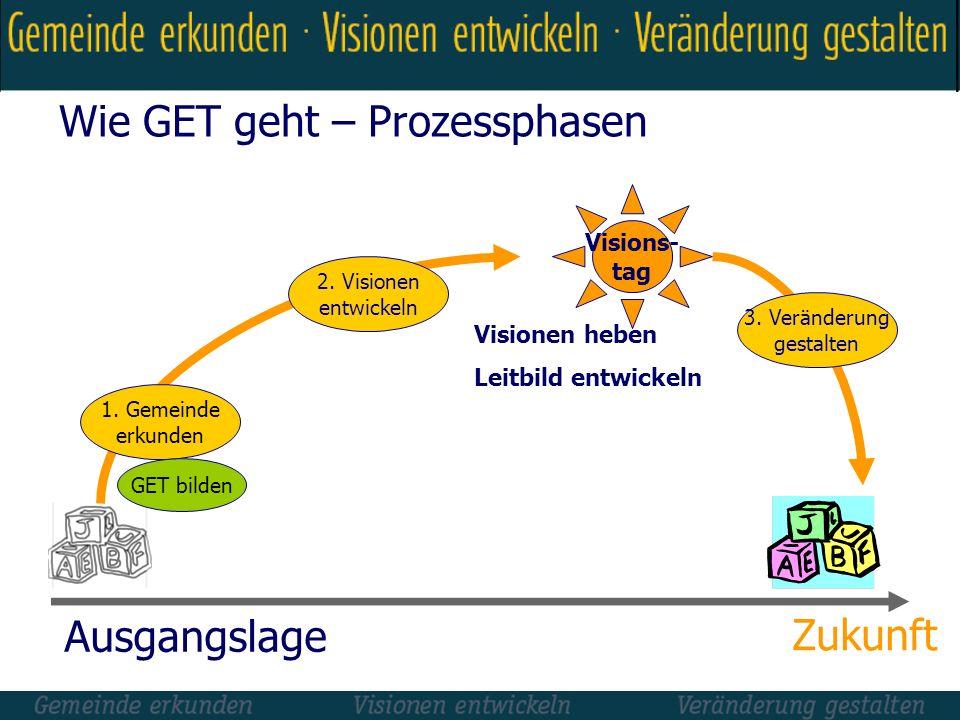 Wie GET geht – Prozessphasen Visionen heben Leitbild entwickeln Visions- tag 1. Gemeinde erkunden 2. Visionen entwickeln Ausgangslage Zukunft GET bild