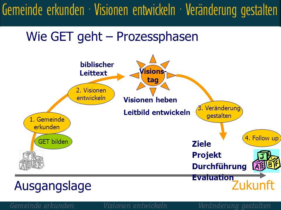 Wie GET geht – Prozessphasen Visionen heben Leitbild entwickeln Ziele Projekt Durchführung Evaluation Visions- tag 1. Gemeinde erkunden 2. Visionen en