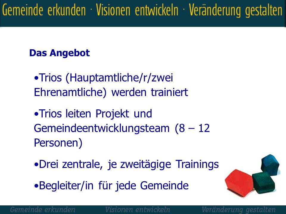 Trios (Hauptamtliche/r/zwei Ehrenamtliche) werden trainiert Trios leiten Projekt und Gemeindeentwicklungsteam (8 – 12 Personen) Drei zentrale, je zwei