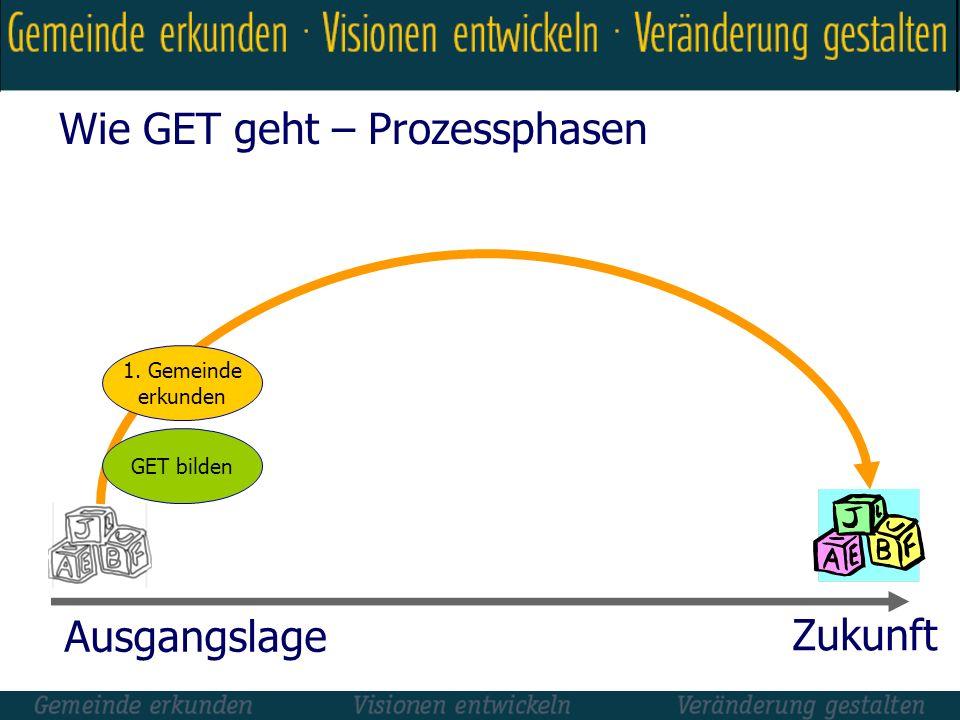 Wie GET geht – Prozessphasen Ausgangslage Zukunft 1. Gemeinde erkunden GET bilden