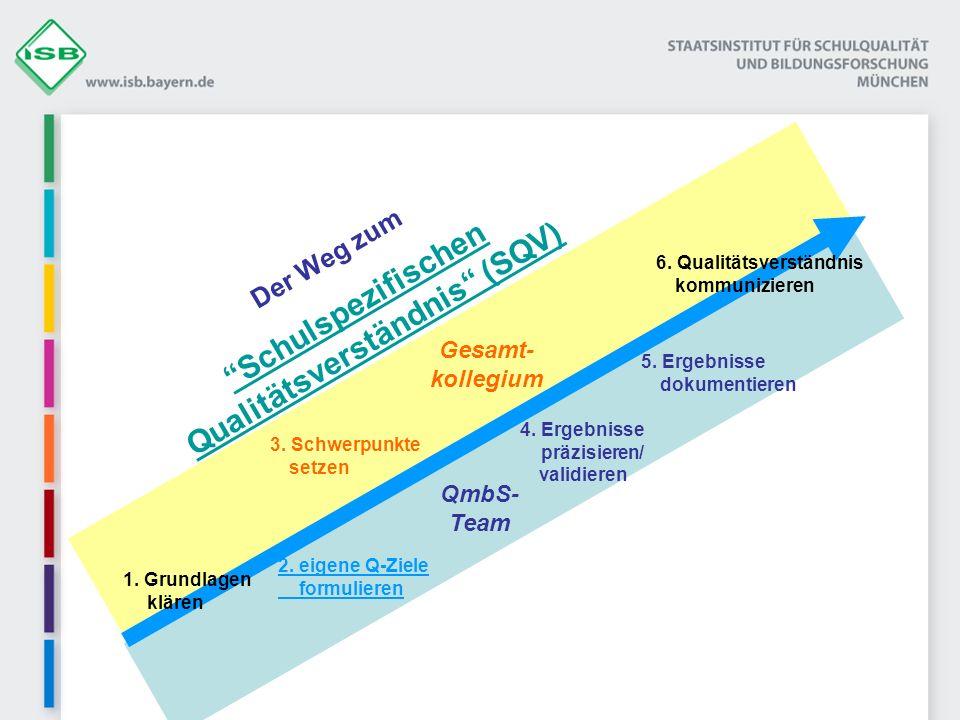 Der Weg zum Schulspezifischen Qualitätsverständnis (SQV) 3 1. Grundlagen klären 2. eigene Q-Ziele formulieren 3. Schwerpunkte setzen 4. Ergebnisse prä