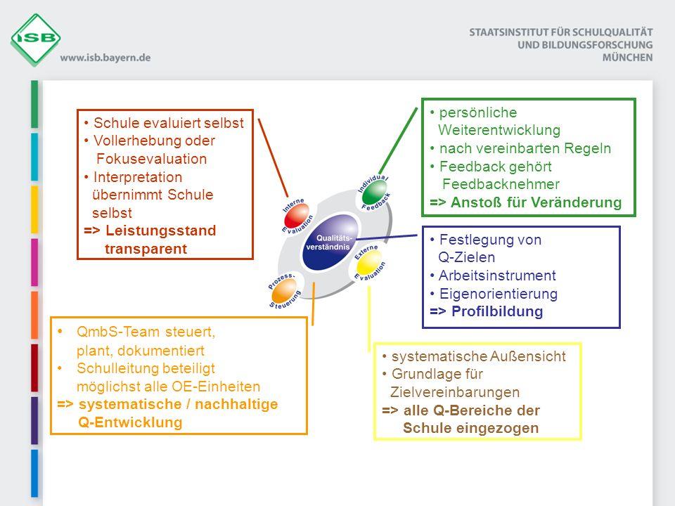 Festlegung von Q-Zielen Arbeitsinstrument Eigenorientierung => Profilbildung QmbS-Team steuert, plant, dokumentiert Schulleitung beteiligt möglichst a