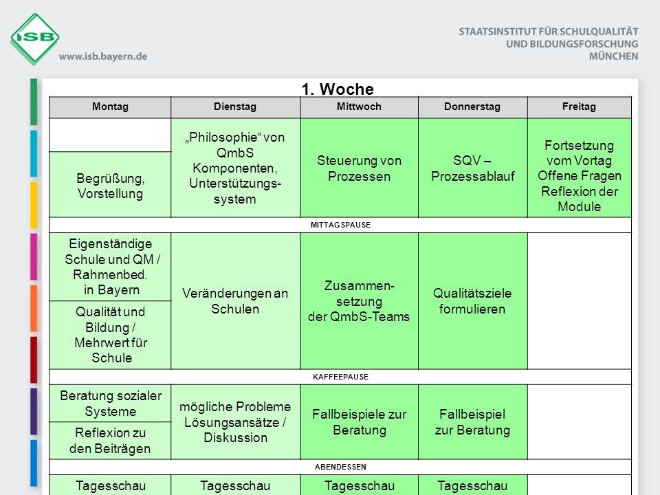 MontagDienstagMittwochDonnerstagFreitag Philosophie von QmbS Komponenten, Unterstützungs- system Steuerung von Prozessen SQV – Prozessablauf Fortsetzu