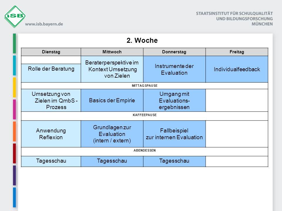 DienstagMittwochDonnerstagFreitag Beraterperspektive im Kontext Umsetzung von Zielen Instrumente der Evaluation Individualfeedback Rolle der Beratung