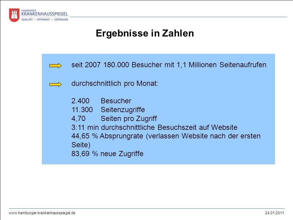 24.01.2011 www.hamburger-krankenhausspiegel.de seit 2007 180.000 Besucher mit 1,1 Millionen Seitenaufrufen durchschnittlich pro Monat: 2.400 Besucher
