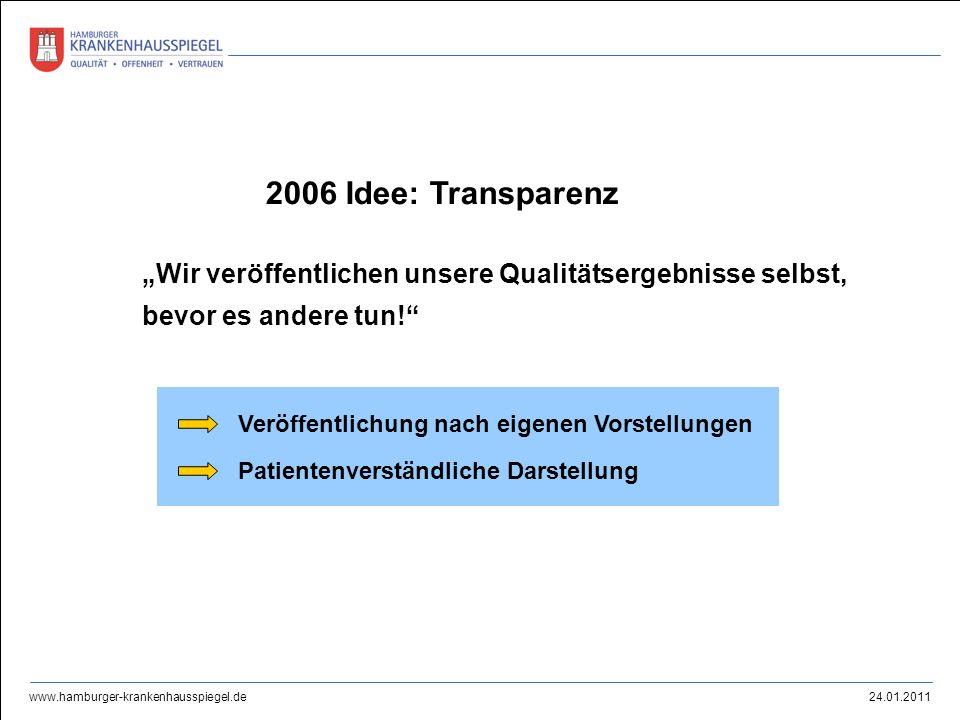 24.01.2011 www.hamburger-krankenhausspiegel.de 2006 Idee: Transparenz Wir veröffentlichen unsere Qualitätsergebnisse selbst, bevor es andere tun! Verö