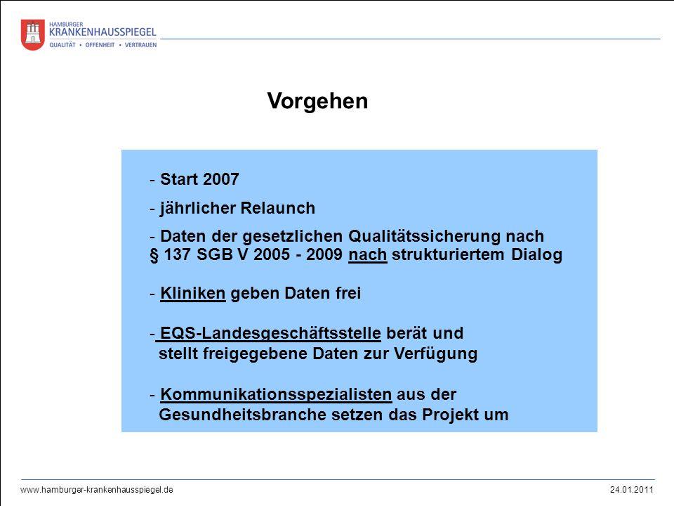24.01.2011 www.hamburger-krankenhausspiegel.de Vorgehen - Start 2007 - jährlicher Relaunch - Daten der gesetzlichen Qualitätssicherung nach § 137 SGB