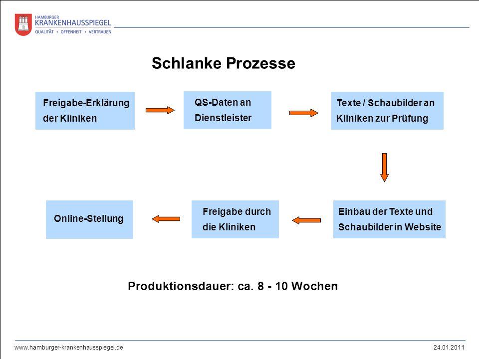 24.01.2011 www.hamburger-krankenhausspiegel.de Schlanke Prozesse Freigabe-Erklärung der Kliniken QS-Daten an Dienstleister Texte / Schaubilder an Klin
