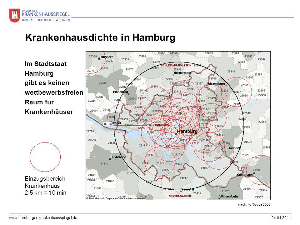 24.01.2011 www.hamburger-krankenhausspiegel.de Krankenhausdichte in Hamburg Einzugsbereich Krankenhaus 2,5 km = 10 min Im Stadtstaat Hamburg gibt es k