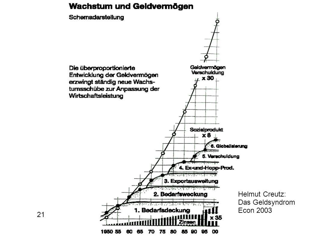 Helmut Creutz: Das Geldsyndrom Econ 2003 21
