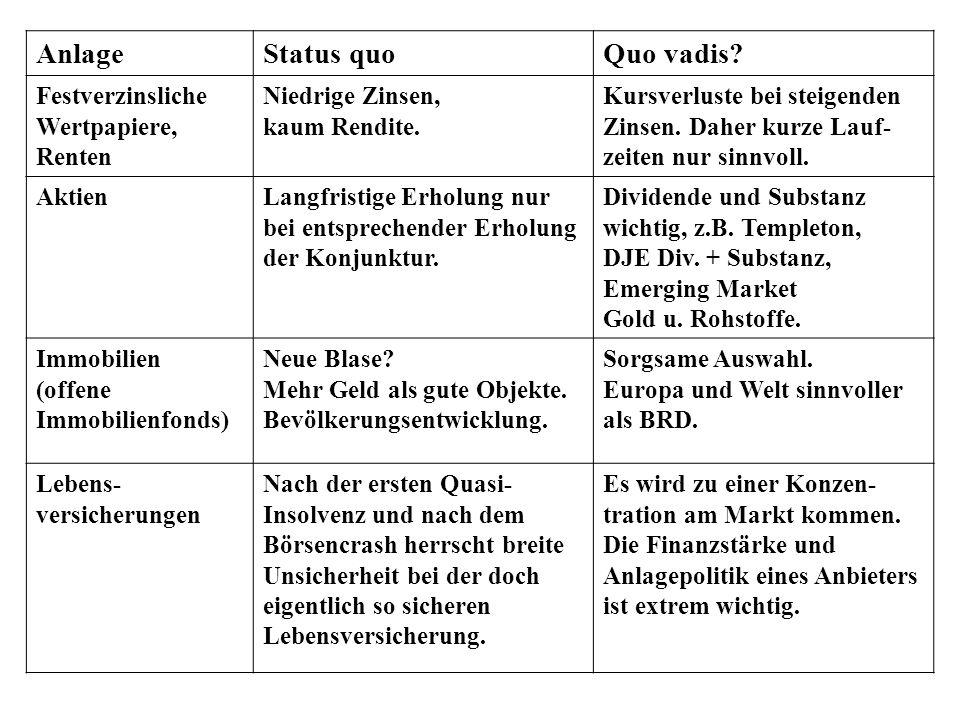 AnlageStatus quoQuo vadis. Festverzinsliche Wertpapiere, Renten Niedrige Zinsen, kaum Rendite.