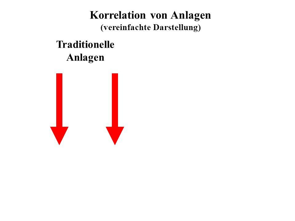 Korrelation von Anlagen (vereinfachte Darstellung) Traditionelle Anlagen