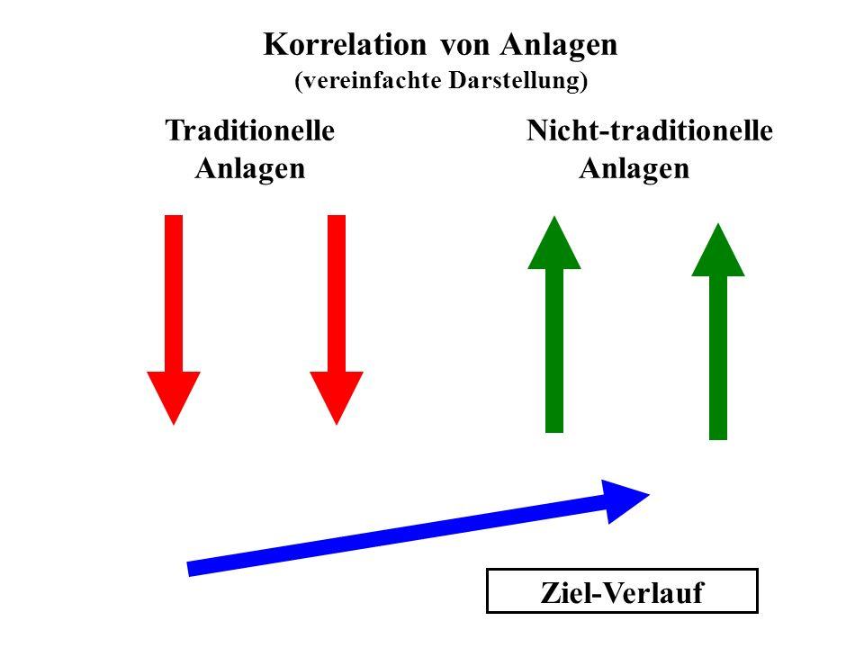 Ziel-Verlauf Korrelation von Anlagen (vereinfachte Darstellung) Traditionelle Nicht-traditionelle Anlagen Anlagen