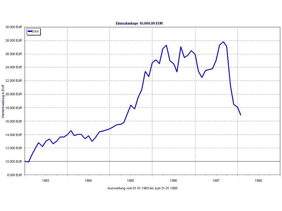 Korrelation von Anlagen (vereinfachte Darstellung) Traditionelle Nicht-traditionelle Anlagen Anlagen