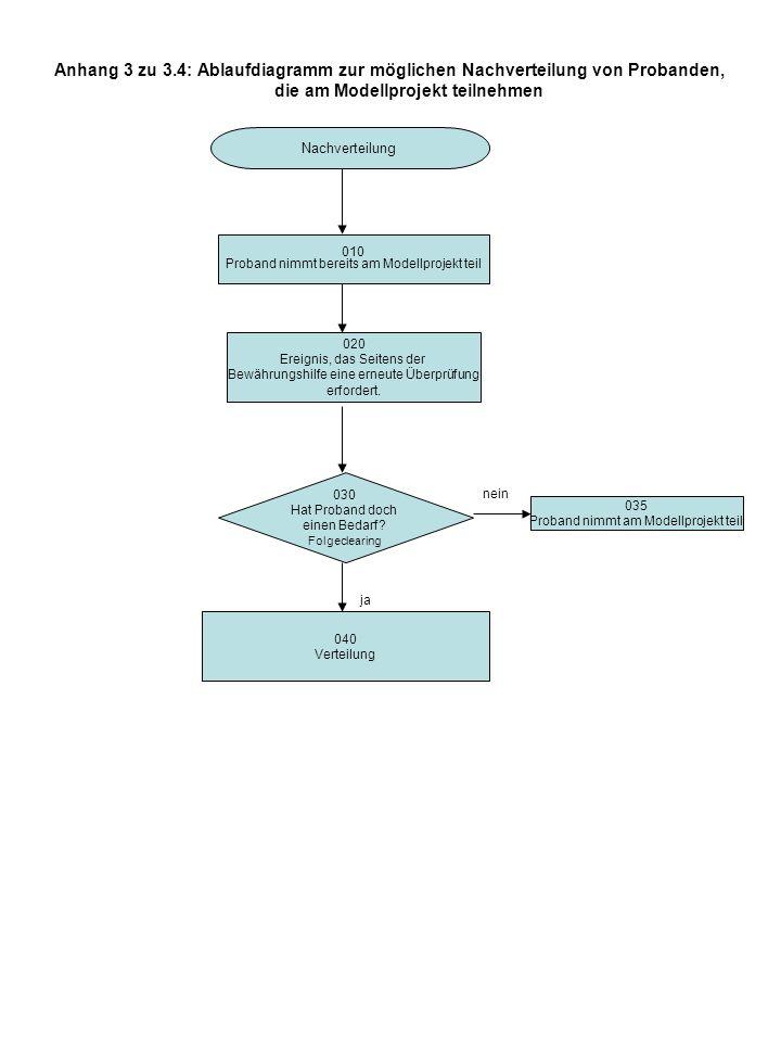 Anhang 3 zu 3.4: Ablaufdiagramm zur möglichen Nachverteilung von Probanden, die am Modellprojekt teilnehmen Nachverteilung 010 Proband nimmt bereits a