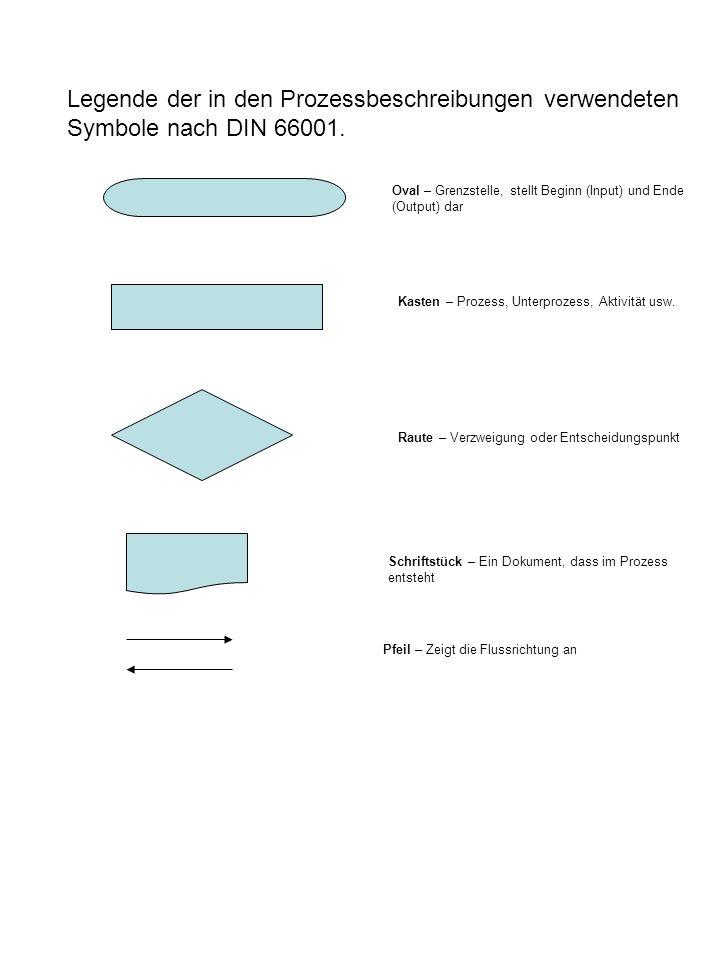 Legende der in den Prozessbeschreibungen verwendeten Symbole nach DIN 66001. Oval – Grenzstelle, stellt Beginn (Input) und Ende (Output) dar Kasten –