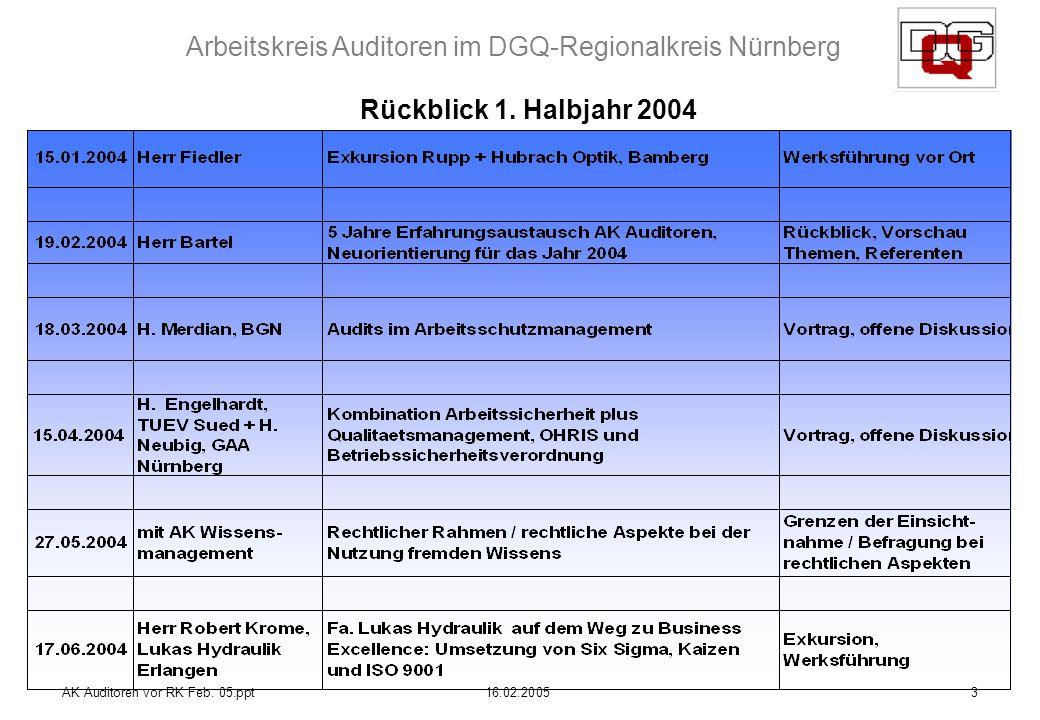 Arbeitskreis Auditoren im DGQ-Regionalkreis Nürnberg AK Auditoren vor RK Feb. 05.ppt16.02.20053 Rückblick 1. Halbjahr 2004