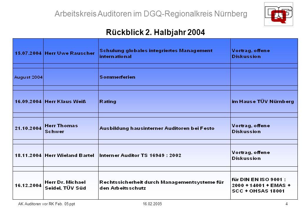 Arbeitskreis Auditoren im DGQ-Regionalkreis Nürnberg AK Auditoren vor RK Feb. 05.ppt16.02.20054 Rückblick 2. Halbjahr 2004