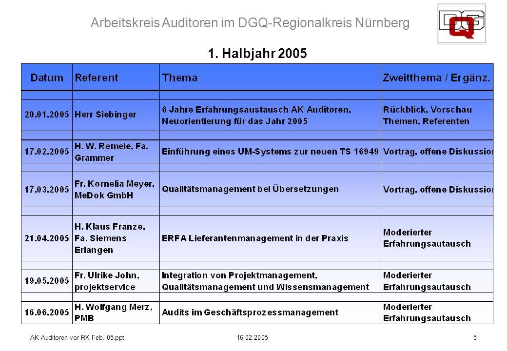 Arbeitskreis Auditoren im DGQ-Regionalkreis Nürnberg AK Auditoren vor RK Feb. 05.ppt16.02.20055 1. Halbjahr 2005
