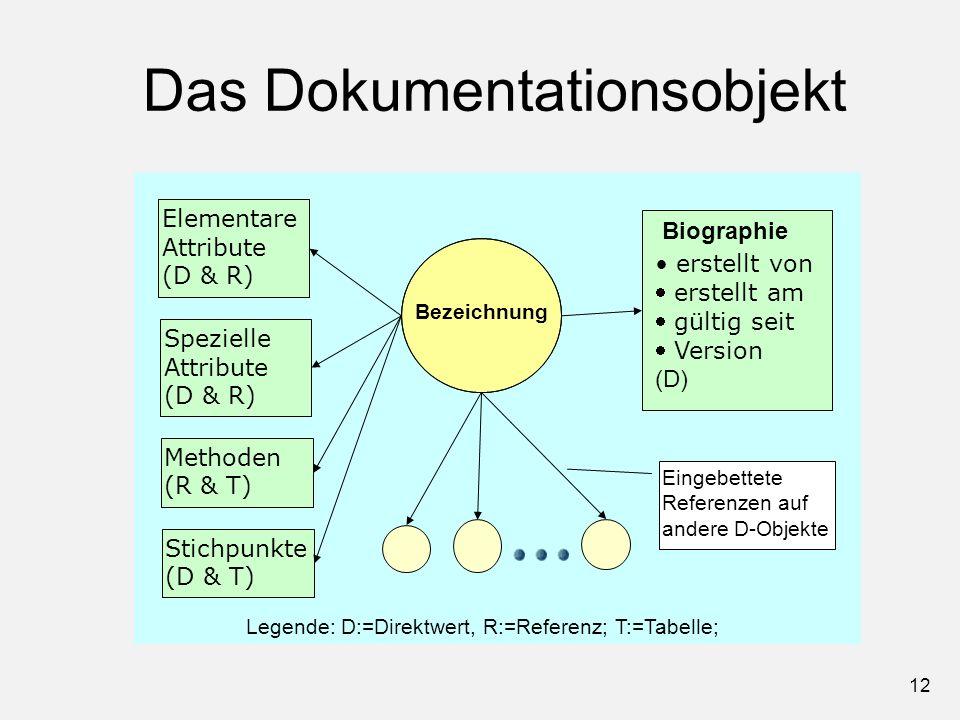 12 Das Dokumentationsobjekt Bezeichnung Elementare Attribute (D & R) Biographie erstellt von erstellt am gültig seit Version (D) Eingebettete Referenz