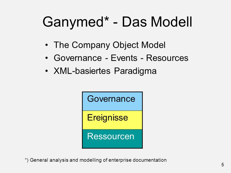 5 Ganymed* - Das Modell The Company Object Model Governance - Events - Resources XML-basiertes Paradigma Governance Ereignisse Ressourcen *) General a