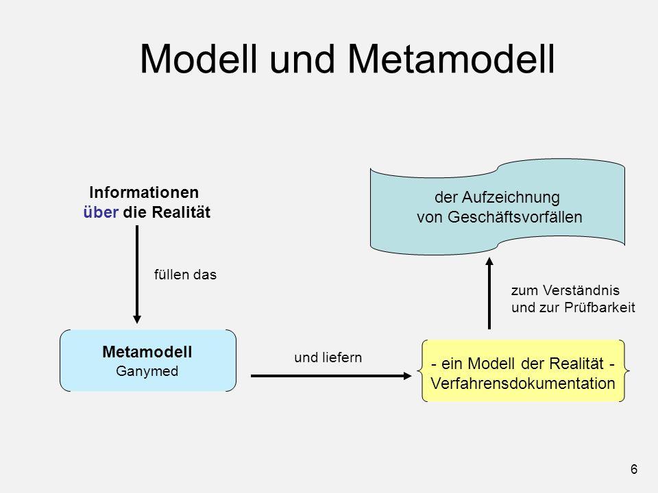 6 Modell und Metamodell Metamodell Ganymed Informationen über die Realität - ein Modell der Realität - Verfahrensdokumentation füllen das und liefern