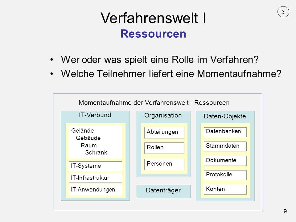 9 Wer oder was spielt eine Rolle im Verfahren? Welche Teilnehmer liefert eine Momentaufnahme? Verfahrenswelt I Ressourcen IT-Verbund Gelände Gebäude R