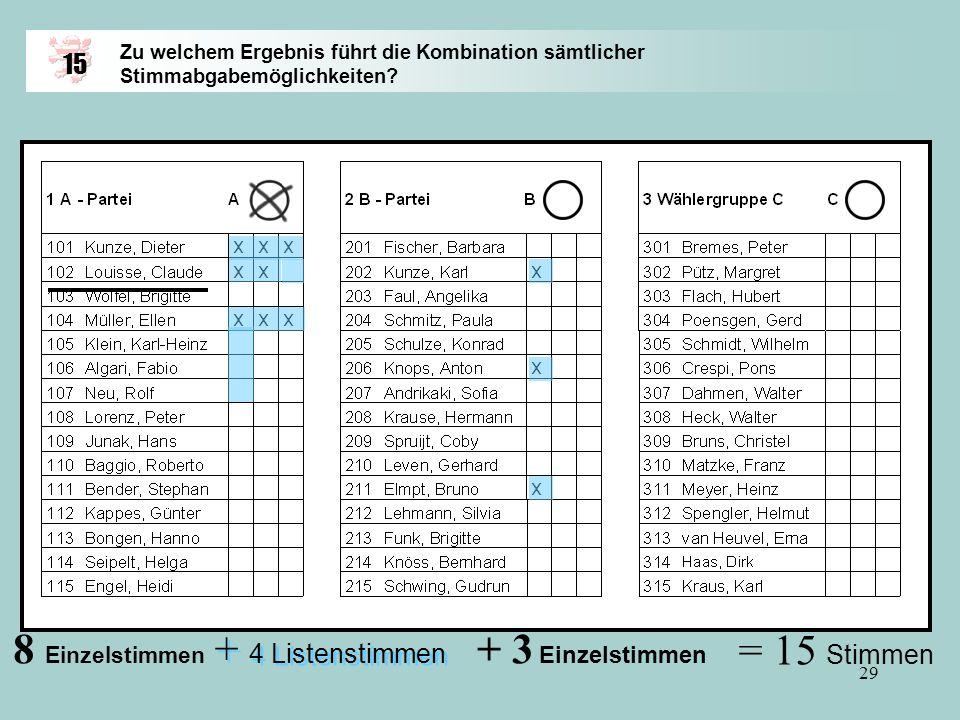 28 Zu welchem Ergebnis führt die Kombination sämtlicher Stimmabgabemöglichkeiten? 15 Mit Ihren Einzelstimmen bedenken Sie die von Ihnen bevorzugten Be
