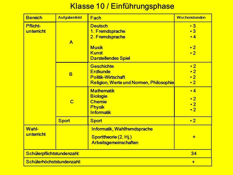 Klasse 10 / Einführungsphase Bereich Pflicht- unterricht Wahl- unterricht Schülerpflichtstundenzahl: 34 Fach Deutsch 1. Fremdsprache 2. Fremdsprache M