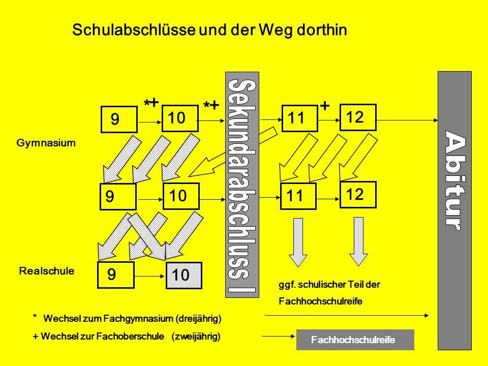 Schulabschlüsse und der Weg dorthin 11 12 11 12 10 9 * * + + + ggf. schulischer Teil der Fachhochschulreife * Wechsel zum Fachgymnasium (dreijährig) +