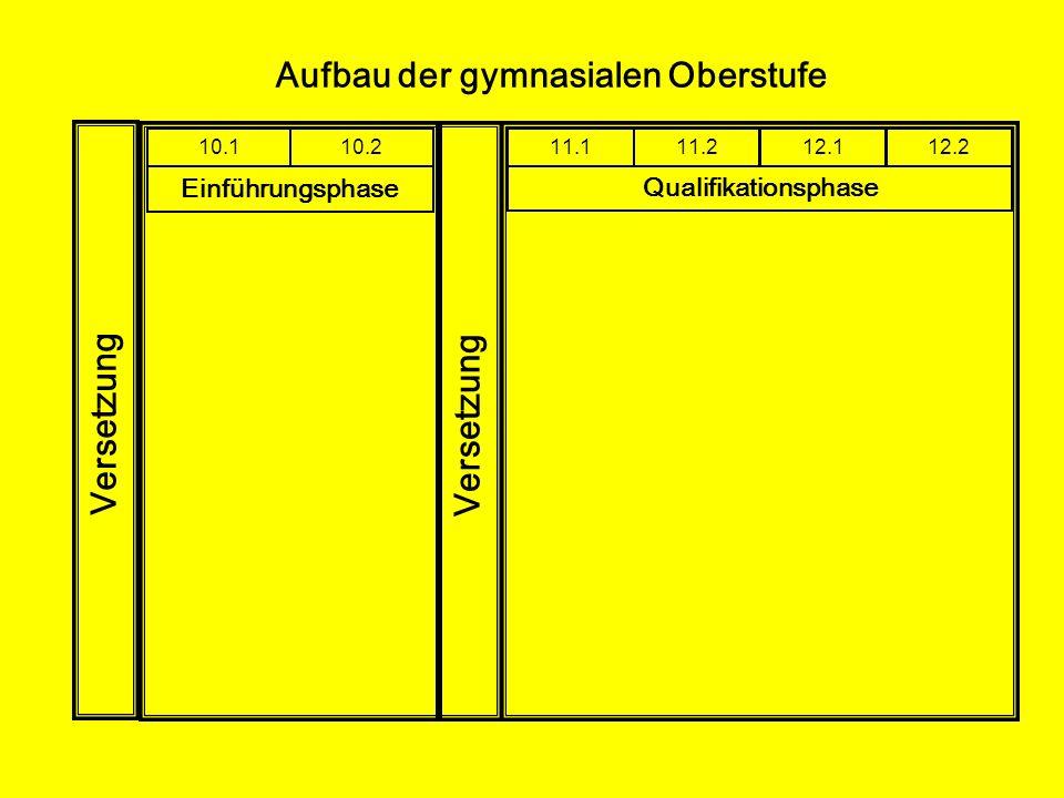 Wahl der Sportkurse: Aus jeder der Zeilen ist eine Sportkurs-Folge zu wählen, insgesamt also zwei Sportkurs-Folgen für die Qualifikationsphase: fun (Funktionsfitness: gym, tu, tan, fit 2) auf (Ausdauerfitness: fit 1,aus, sw, lei,) man (Mannschaftsspiele: fb, hb, bb, hock) net (Netzsportarten: vb, tt, bms) ( Erläuterungen in Kurzform: lei= Leichtathletik, tan= Tanzen, fit 1= Fitness, Ausdauersteigerung gym= Gymnastik, tu= Turnen, Akrobatik, sw= Schwimmen, fit 2= Pilates/Fitnessgymnastik, aus = Ausdauer, Ausdauertraining bms= Badminton, vb=Volleyball, fb= Fußball, hb= Handball, bb= Basketball, tt= Tischtennis, hock= Hockey)