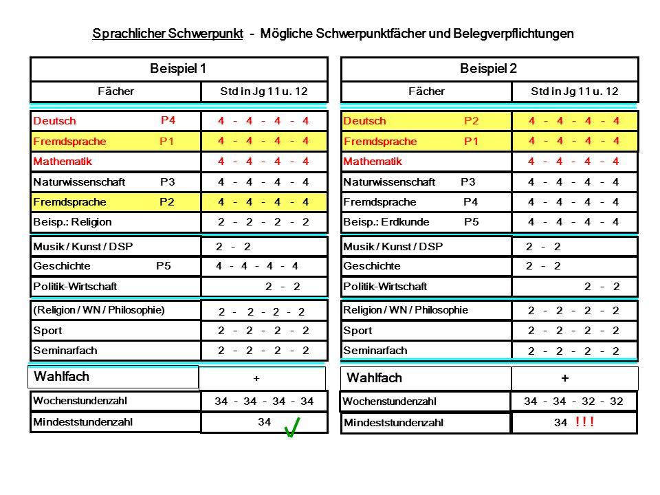 Sprachlicher Schwerpunkt - Mögliche Schwerpunktfächer und Belegverpflichtungen Deutsch P2 4 - 4 - 4 - 4 Fremdsprache P1 4 - 4 - 4 - 4 Mathematik 4 - 4
