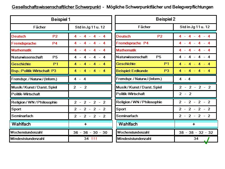Gesellschaftswissenschaftlicher Schwerpunkt - Mögliche Schwerpunktfächer und Belegverpflichtungen Beispiel 1 FächerStd in Jg 11 u. 12 Deutsch P24 - 4