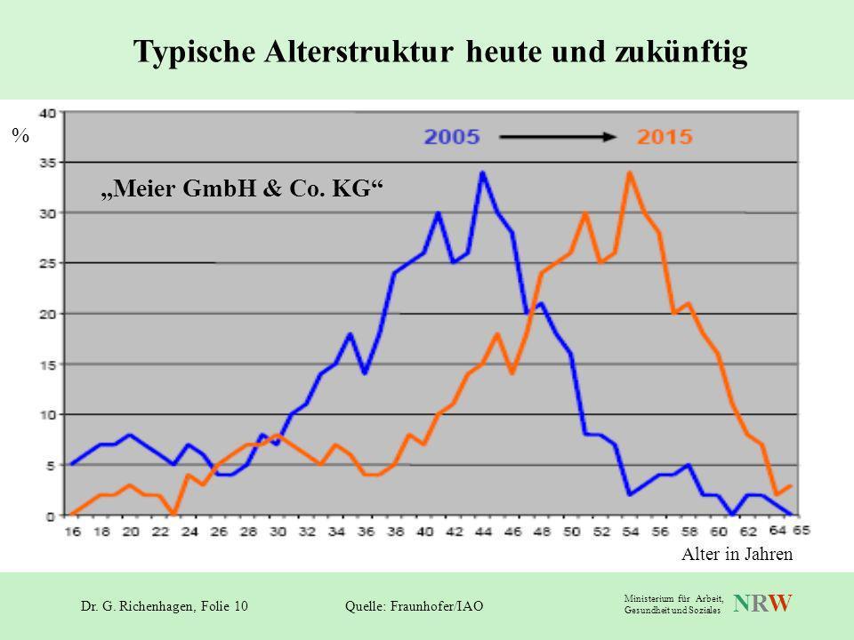 Dr. G. Richenhagen, Folie 10 NRWNRW Ministerium für Arbeit, Gesundheit und Soziales Typische Alterstruktur heute und zukünftig Quelle: Fraunhofer/IAO