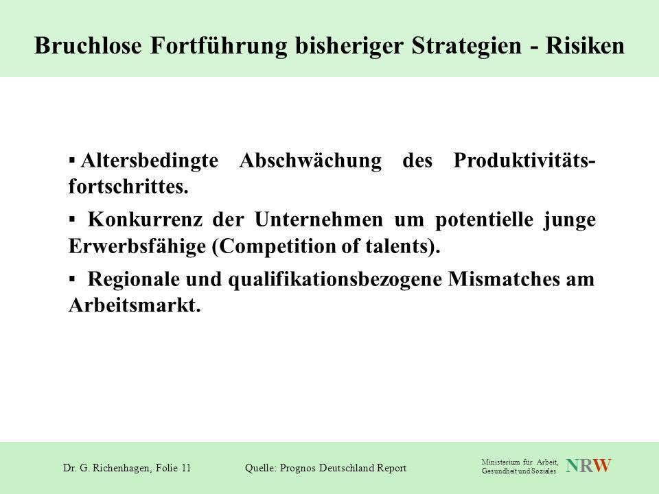 Dr. G. Richenhagen, Folie 11 NRWNRW Ministerium für Arbeit, Gesundheit und Soziales Altersbedingte Abschwächung des Produktivitäts- fortschrittes. Kon