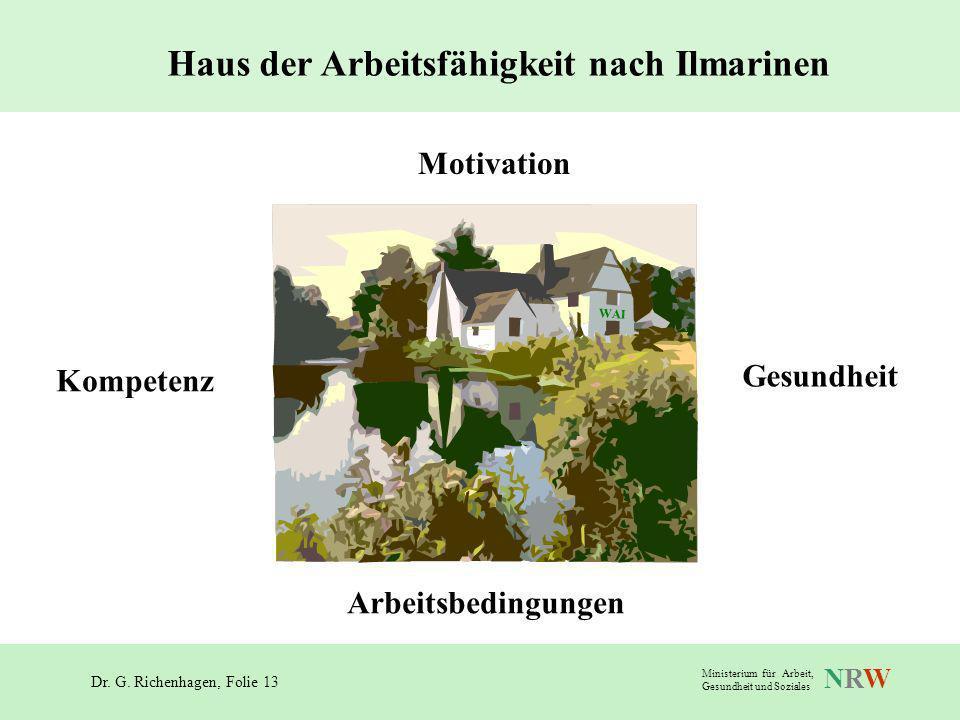 Dr. G. Richenhagen, Folie 13 NRWNRW Ministerium für Arbeit, Gesundheit und Soziales Arbeitsinhalt, -zeit, -organisation, -umfeld Haus der Arbeitsfähig