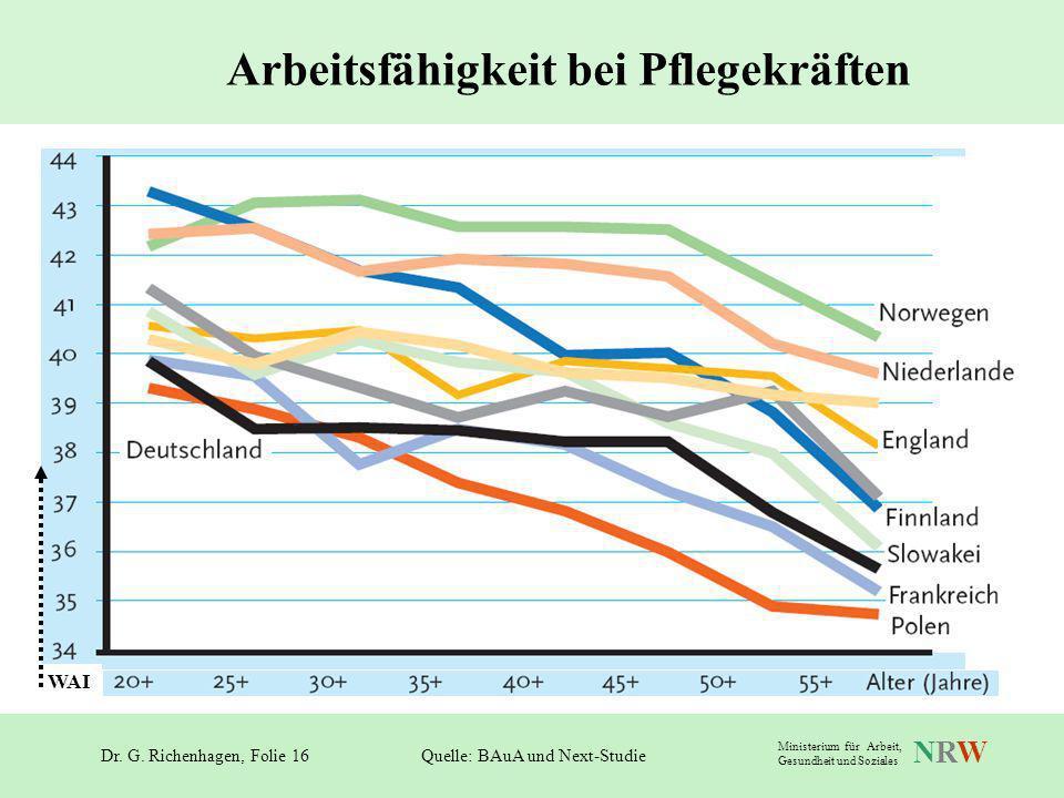 Dr. G. Richenhagen, Folie 16 NRWNRW Ministerium für Arbeit, Gesundheit und Soziales Arbeitsfähigkeit bei Pflegekräften Quelle: BAuA und Next-Studie WA