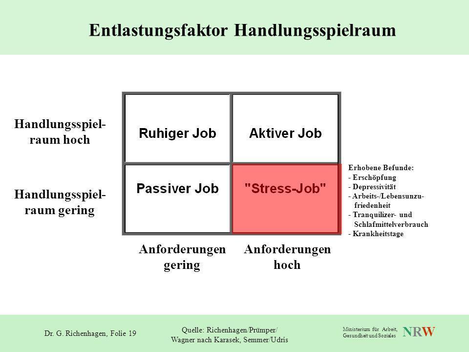 Dr. G. Richenhagen, Folie 19 NRWNRW Ministerium für Arbeit, Gesundheit und Soziales Erhobene Befunde: - Erschöpfung - Depressivität - Arbeits-/Lebensu