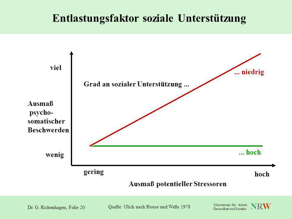 Dr. G. Richenhagen, Folie 20 NRWNRW Ministerium für Arbeit, Gesundheit und Soziales Ausmaß psycho- somatischer Beschwerden viel wenig gering hoch Ausm