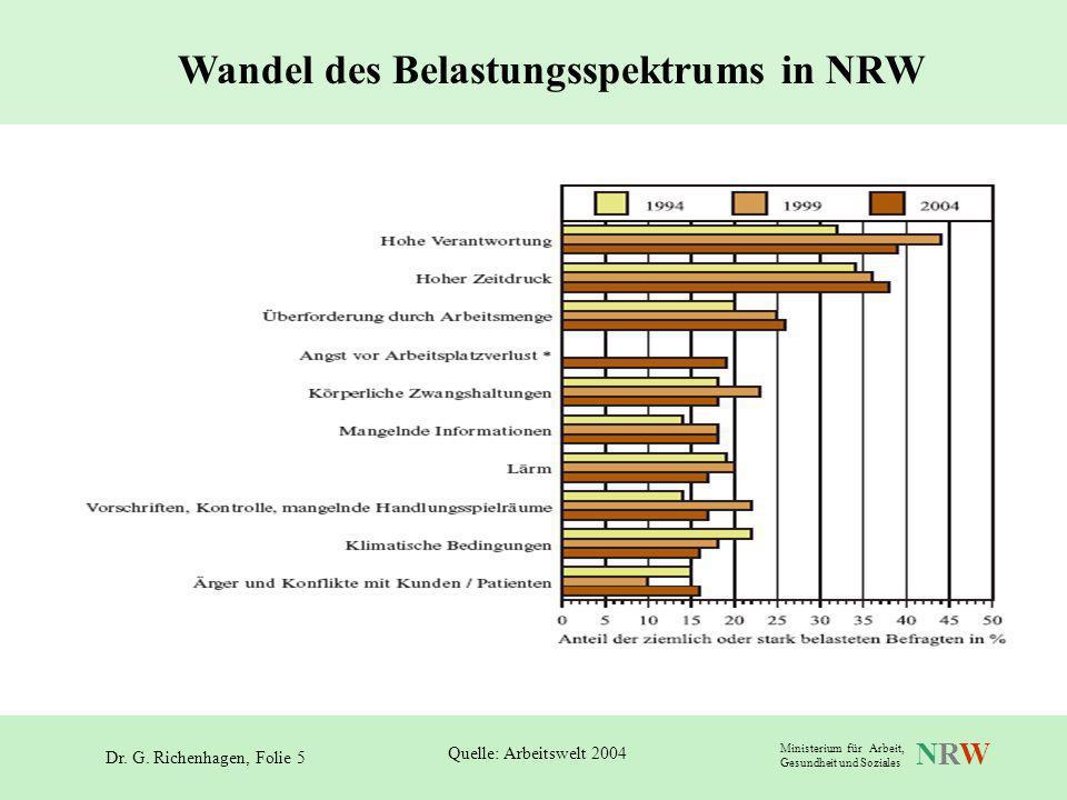 Dr. G. Richenhagen, Folie 5 NRWNRW Ministerium für Arbeit, Gesundheit und Soziales Wandel des Belastungsspektrums in NRW Quelle: Arbeitswelt 2004