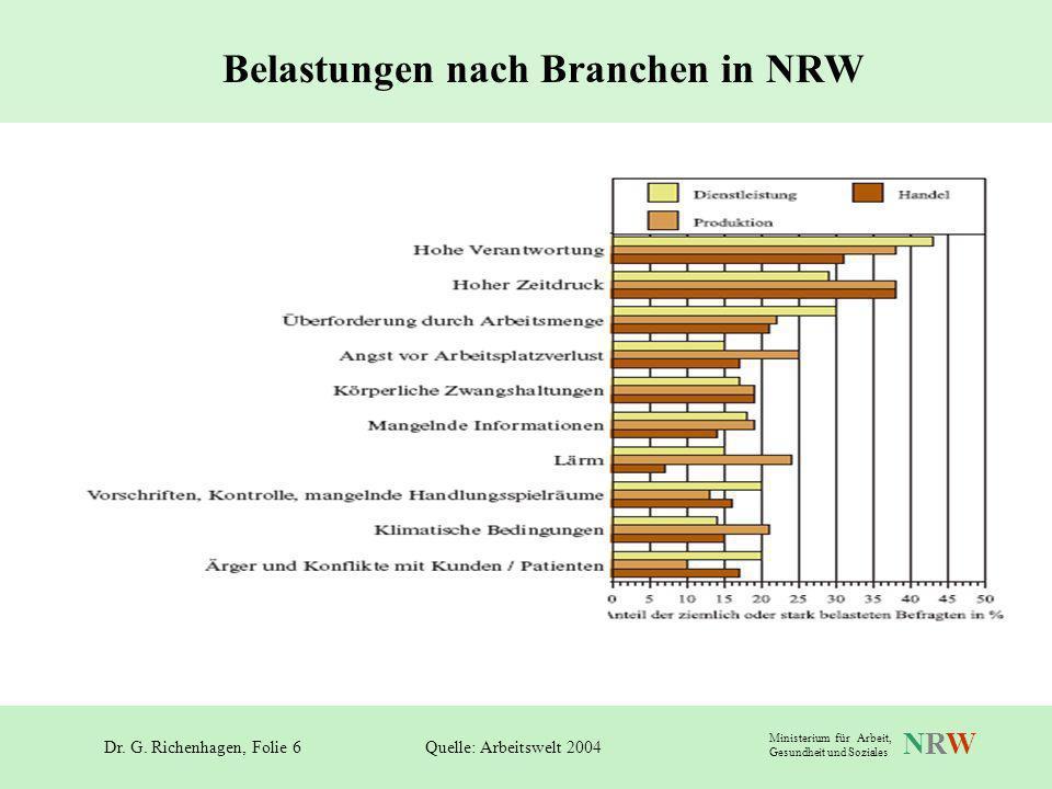 Dr. G. Richenhagen, Folie 6 NRWNRW Ministerium für Arbeit, Gesundheit und Soziales Belastungen nach Branchen in NRW Quelle: Arbeitswelt 2004