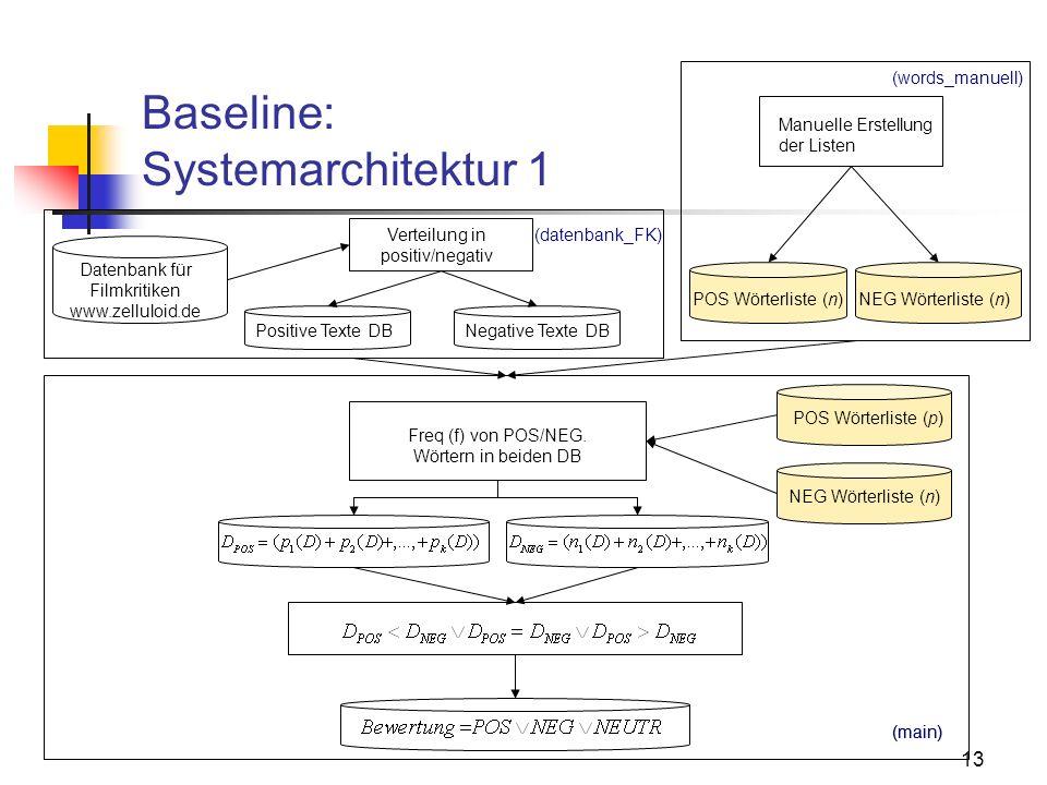 13 Verteilung in positiv/negativ Datenbank für Filmkritiken www.zelluloid.de Manuelle Erstellung der Listen Baseline: Systemarchitektur 1 Freq (f) von